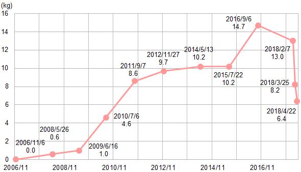 体重の推移(2006年11月基準)